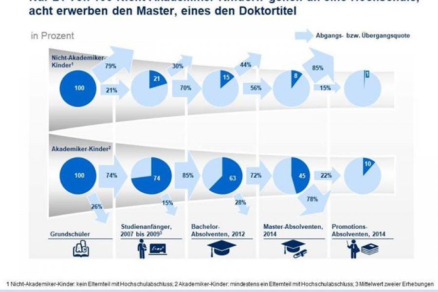 Ein Armutszeugnis für Deutschland..   #BildungsgerechtigkeitEin sehr lesens…